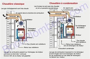 Chaudiere Condensation Gaz : chaudi re gaz condensation fonctionnement avantages ~ Melissatoandfro.com Idées de Décoration