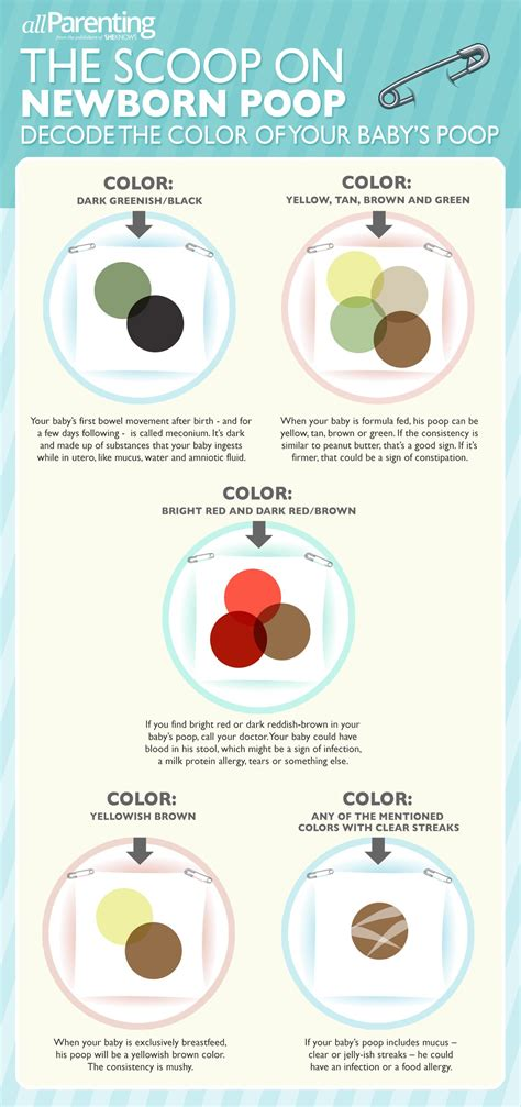Newborn Poop Infographic Decoding The Color Oh Baby