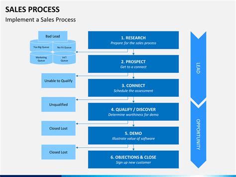 sales process sales process powerpoint template sketchbubble