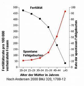 Geburtstermin Berechnen Nach Ssw : antidepressiva in der schwangerschaft ~ Themetempest.com Abrechnung