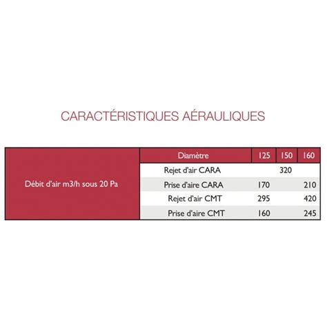 Tuile Chapeau by Chapeau De Toiture 216 125 Carat Tuile Climachat