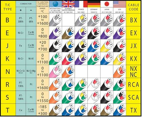 thermocouple type temperature range 28 images rtd vs thermocouple comparison chart ultra