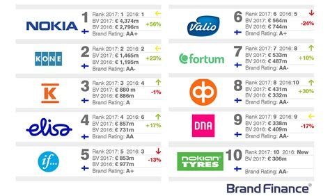 Finland No 1 Scandinavia Tops List Of S Nokia Remains Finland 39 S No 1 Brand Value Up 54 Yoy