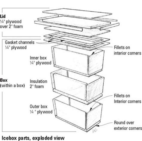 Boat Ice Box Insulation by Building An Efficient Icebox Using West System