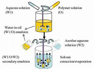Schematic Illustration Of The Double Emulsion Method