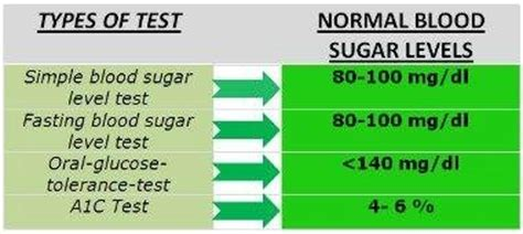 normal blood glucose reading