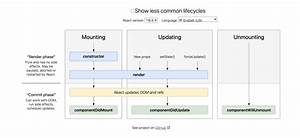 Woof Vs  Meow  Data Fetching And React Component Lifecycle