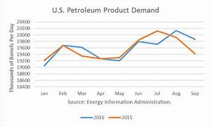 OPEC: Curb Your Enthusiasm About U.S. Oil Demand Growth ...