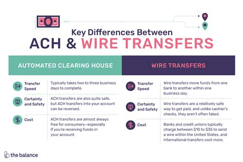 Key Differences Between Ach Wire Transfers