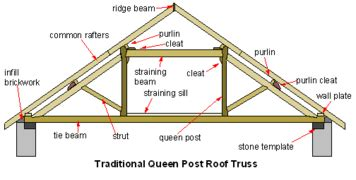 Wood Floor Protection During Construction by Truss