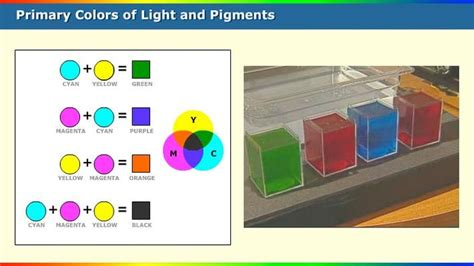 what does the blue light filter do primary colors of light and pigments science