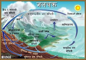 The Water Cycle  Nepali  From Usgs Water