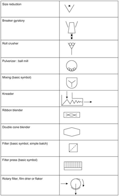 Appendix A: Graphical Symbols for Piping Systems and Plant