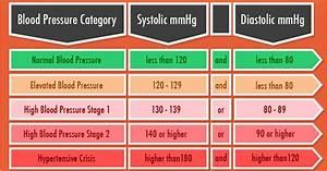 Blood Pressure Chart  2017 Blood Pressure Guidelines