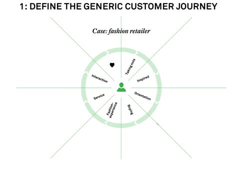 Define Customer by 1 Define The Generic Customer