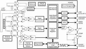 Pga970 Lvdt Sensor Signal Conditioner