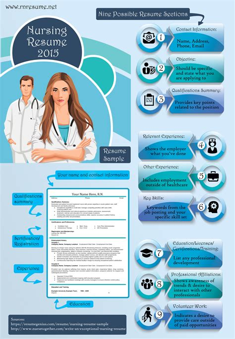 nursing resume 2015 ucollect infographics