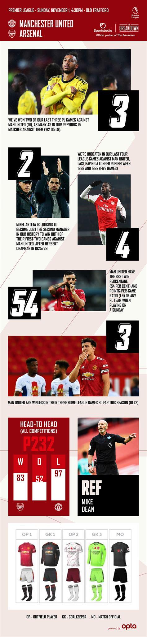Man Utd v Arsenal preview: Stats, goals, graphics | Pre ...