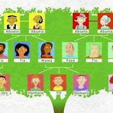 """Spanish Family Members Song """"la Familia""""  Spanish For Kids (and Not Only"""