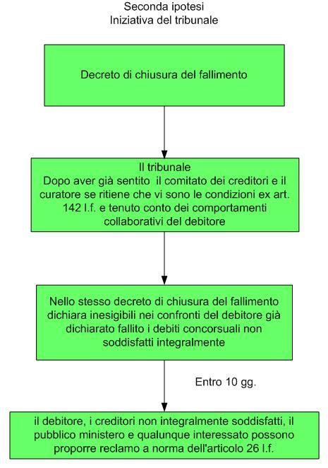 Procedura D Ufficio - esdebitazione