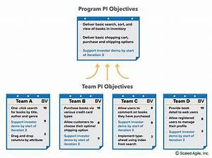 Pi Planning  U2013 Scaled Agile Framework