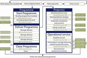 Northern Ireland Gateway Review Process Department Of Finance