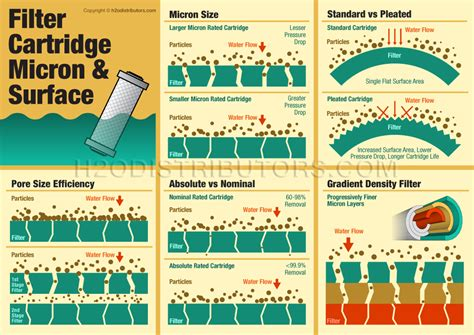 Water Filter Under The Sink by Information Replacement Water Filter Cartridges Guide