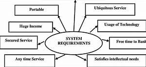 Block Diagram Representing System Requirements