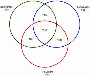 Set Theory Venn Diagram
