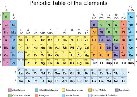 The Periodic Table With Color Coded Groups