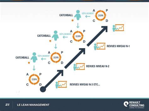 le lean management le lean management