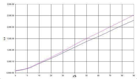Оценка целостности фотопреобразователей солнечных батарей применяемых на перспективных космических аппаратах