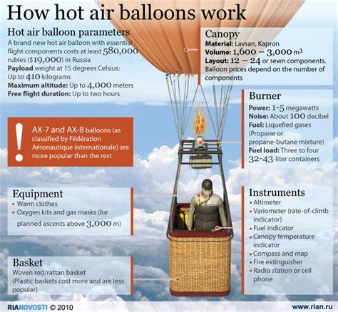 How hot air balloons work - Sputnik International