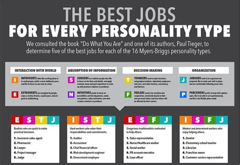 Career And Personality Type