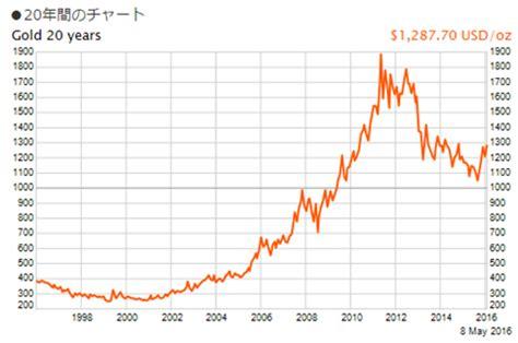 金 の 買い取り 価格