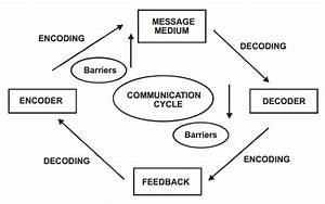 Articles Junction  Process Of Communication  Two Way