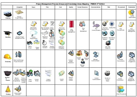 process groups  knowledge areas pmbok  edition