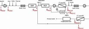 Figure S2  Flow Diagram Of Swro Plant 1 And Sampling Points  S   Rsw