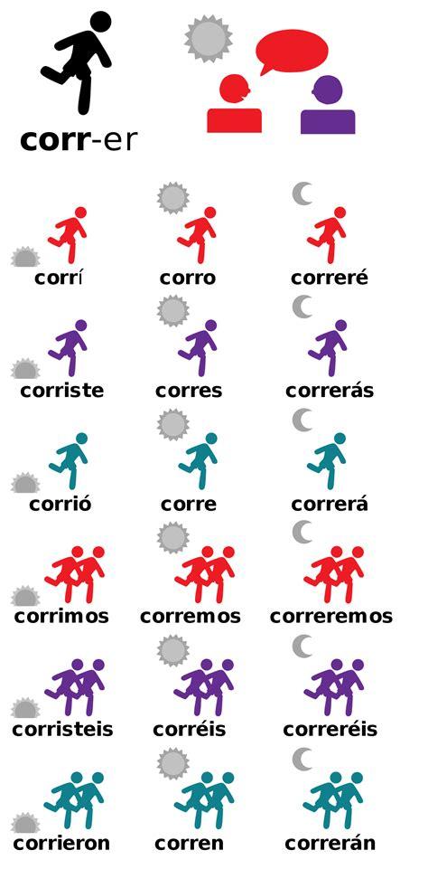 Grammatical Conjugation Wikipedia