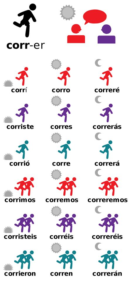 File:Conjugation of verb-es.svg - Wikimedia Commons