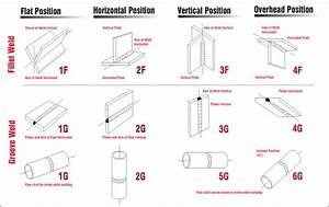 Welding Positions  With Images