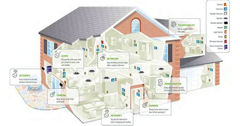 simple house plans smart wiring integrated sound and vision