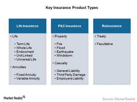 Life insurance, P&C insurance, and reinsurance - Market
