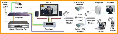 home theater network s slingbox place shifting devices