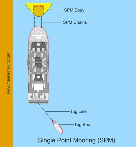 Boat Mooring Techniques by 6 Common Mooring Methods Used For Ships