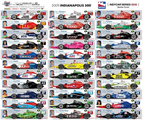 Starting Grid For The 2009 Indy 500