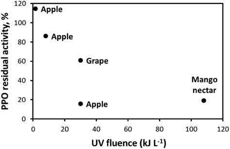 Effect of UV dose in continuous-flow systems on residual ...