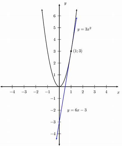 Tangent Curve Calculus Equation Differential Finding Maths