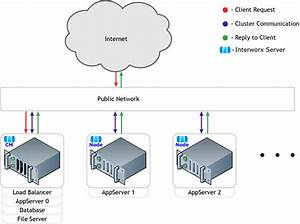 27 What Is A Web Or Cluster Diagram