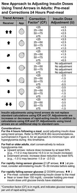 adjusting insulin based  cgm  guidelines